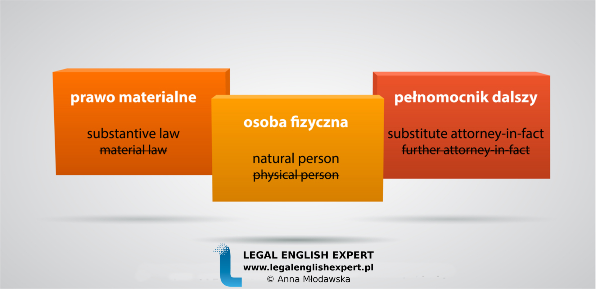 LEGAL ENGLISH EXPERT - infografika_18 - false friends - osoba fizyczna, prawo materialne