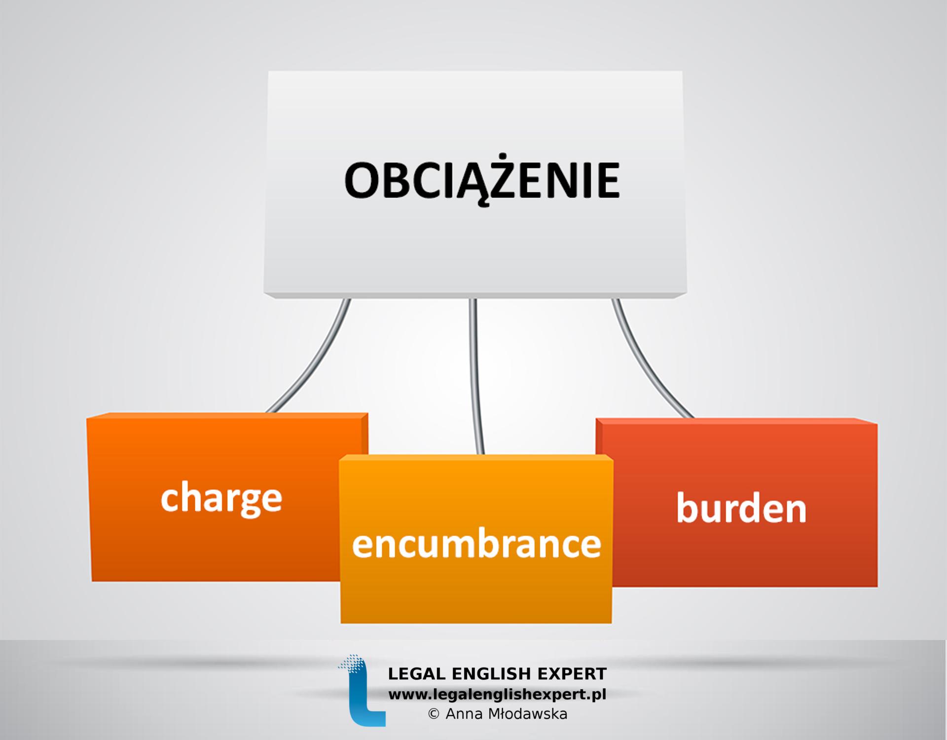 LEGAL ENGLISH EXPERT - infografika_2 - obciążenie