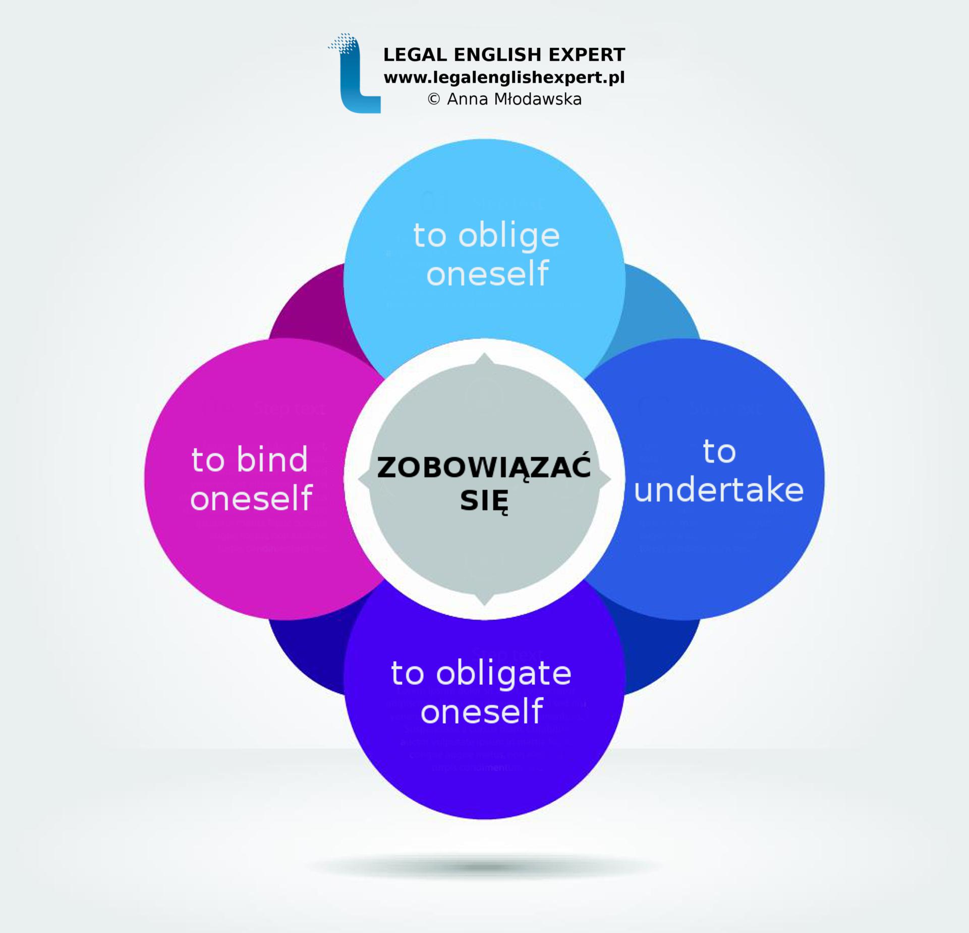 LEGAL ENGLISH EXPERT - infografika_26 - zobowiązać się