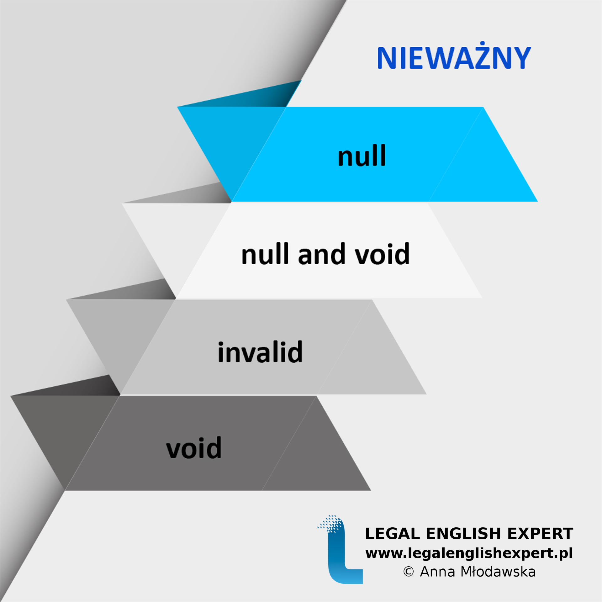 LEGAL ENGLISH EXPERT - infografika_3 - nieważny
