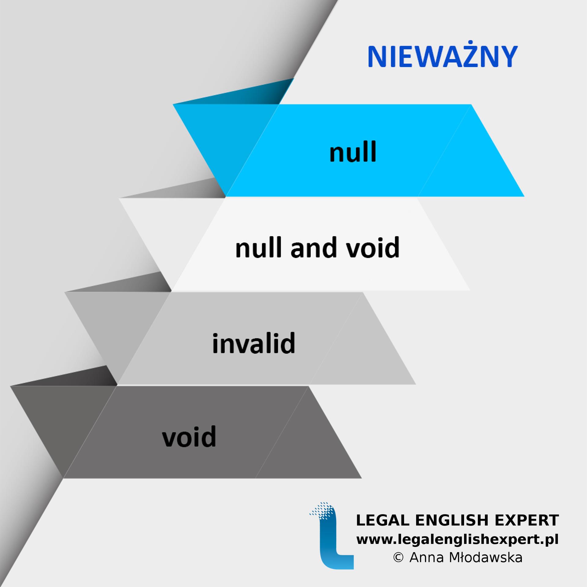 LEGAL ENGLISH EXPERT - infografika_3 - nieważny