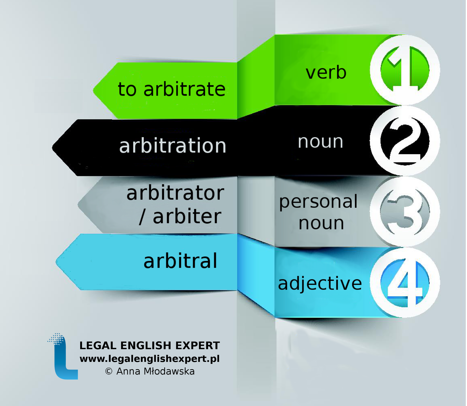 LEGAL ENGLISH EXPERT - infografika_34 - arbitration