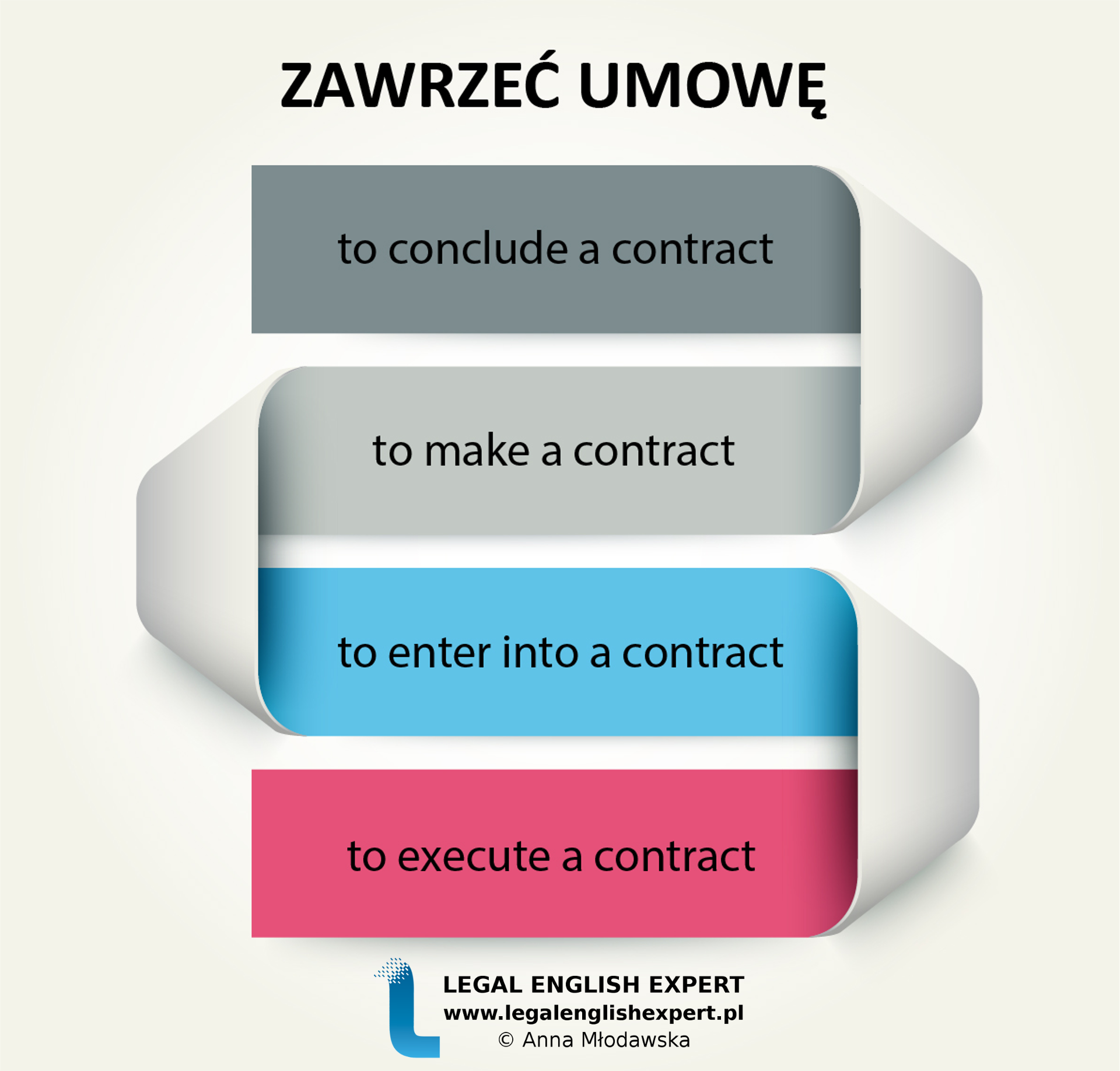 LEGAL ENGLISH EXPERT - infografika_4 - zawrzeć umowę