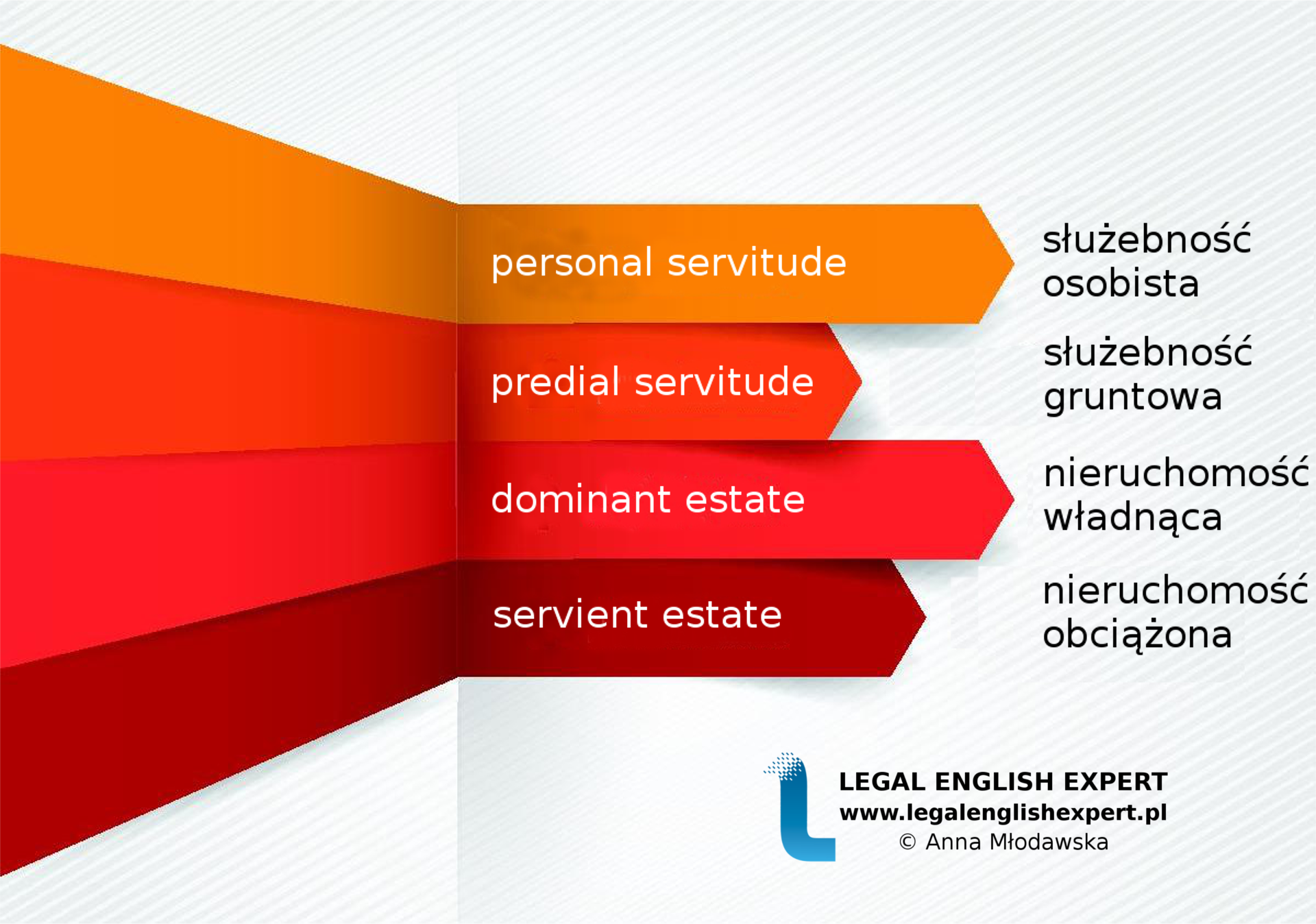 LEGAL ENGLISH EXPERT - infografika_40 - służebności