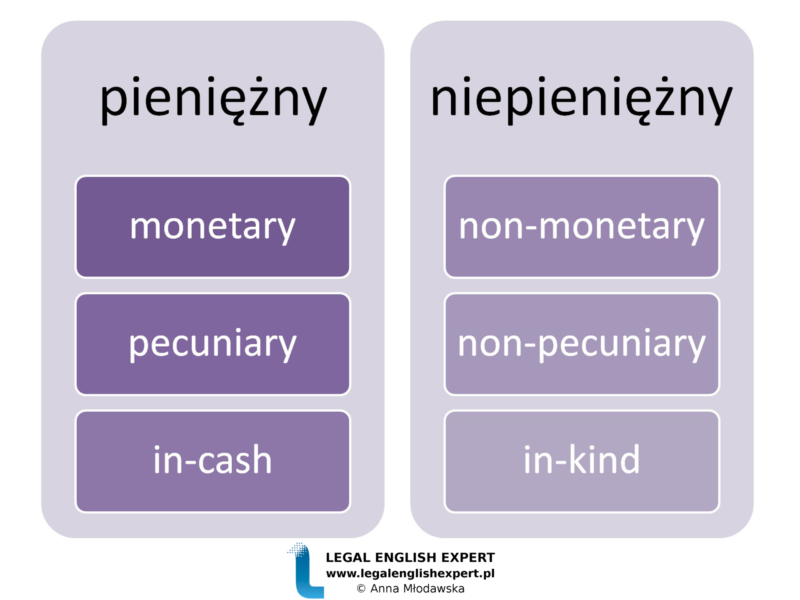 LEGAL ENGLISH EXPERT - infografika_50 - pieniężny, niepieniężny