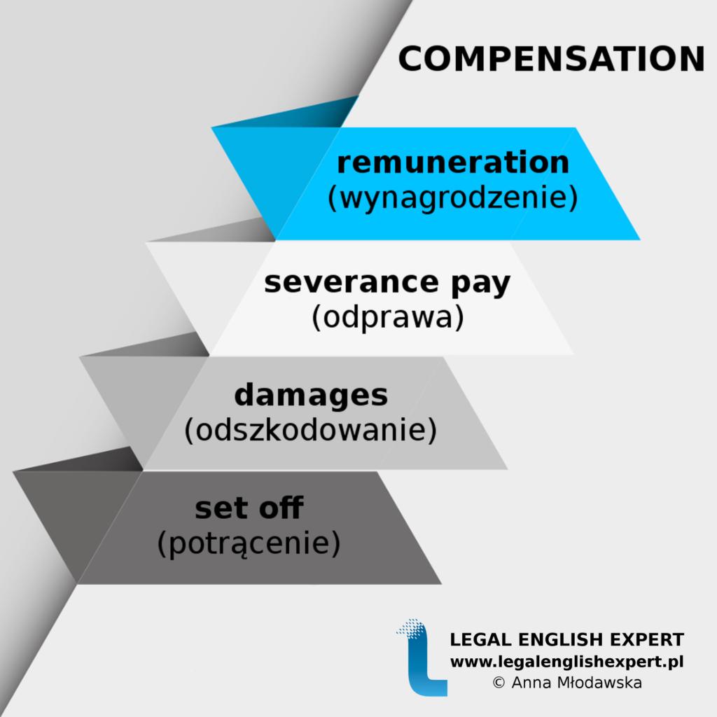 LEGAL ENGLISH EXPERT - infografika_59 - compensation