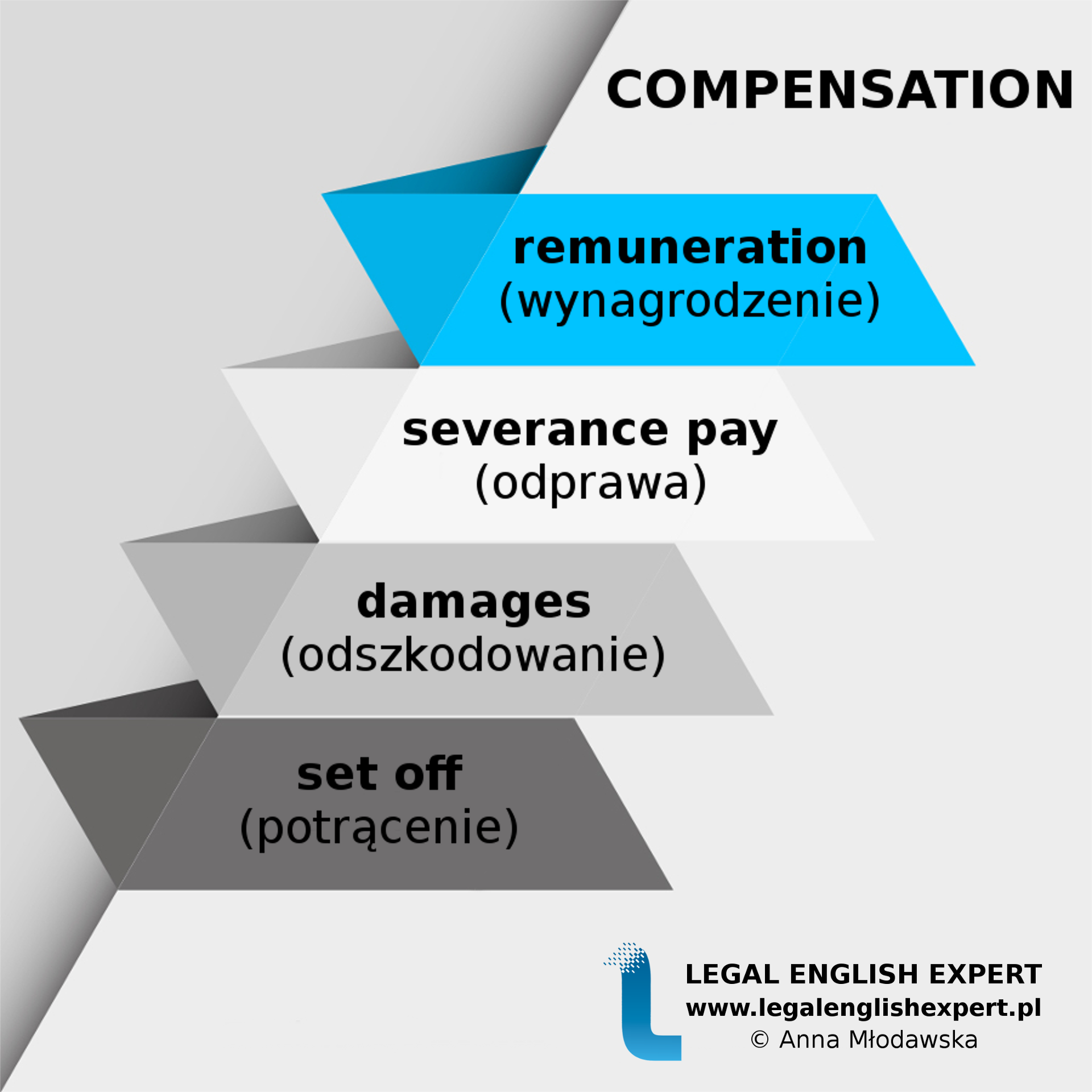 LEGAL ENGLISH EXPERT - infografika_59 - compensation