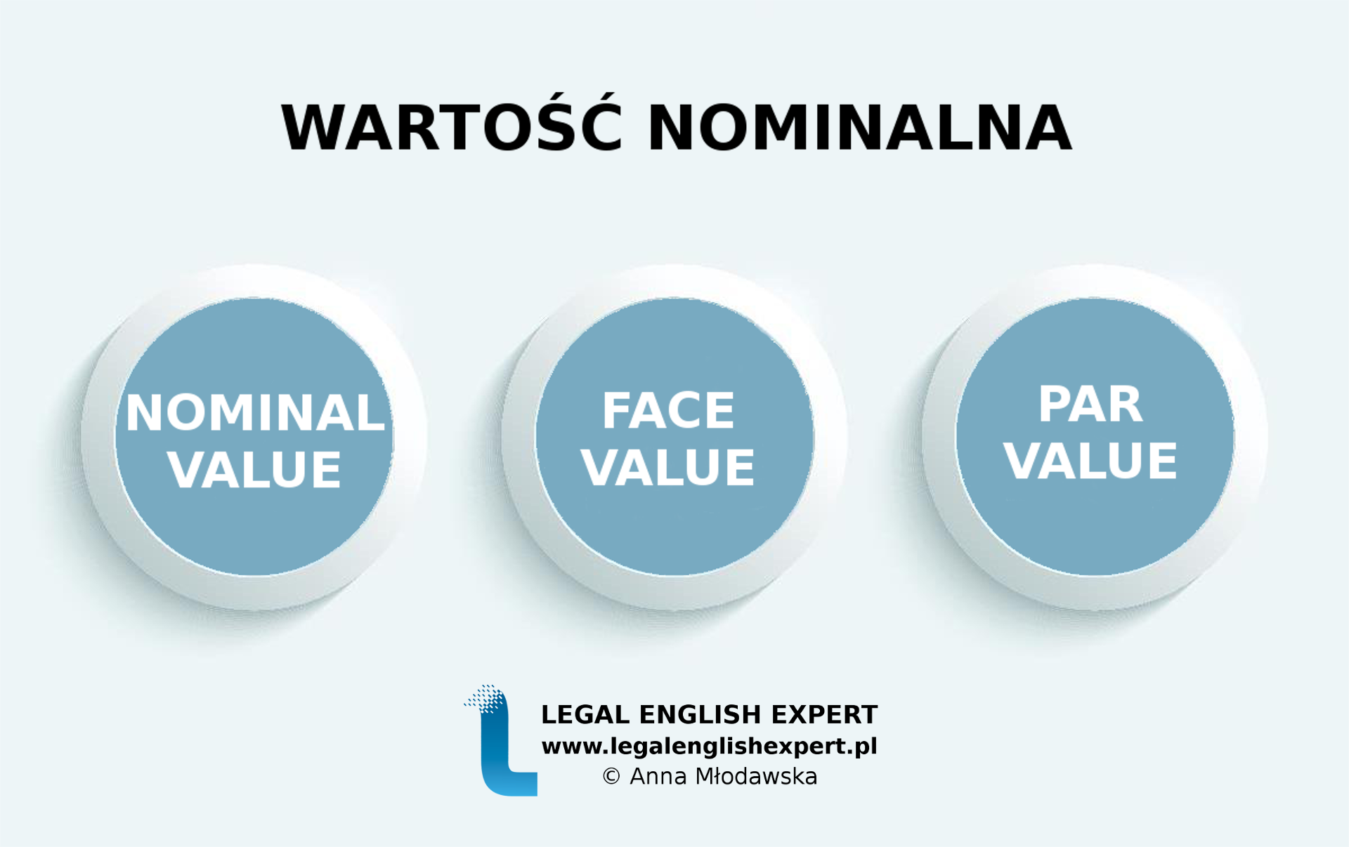 LEGAL ENGLISH EXPERT - infografika_63 - wartość nominalna