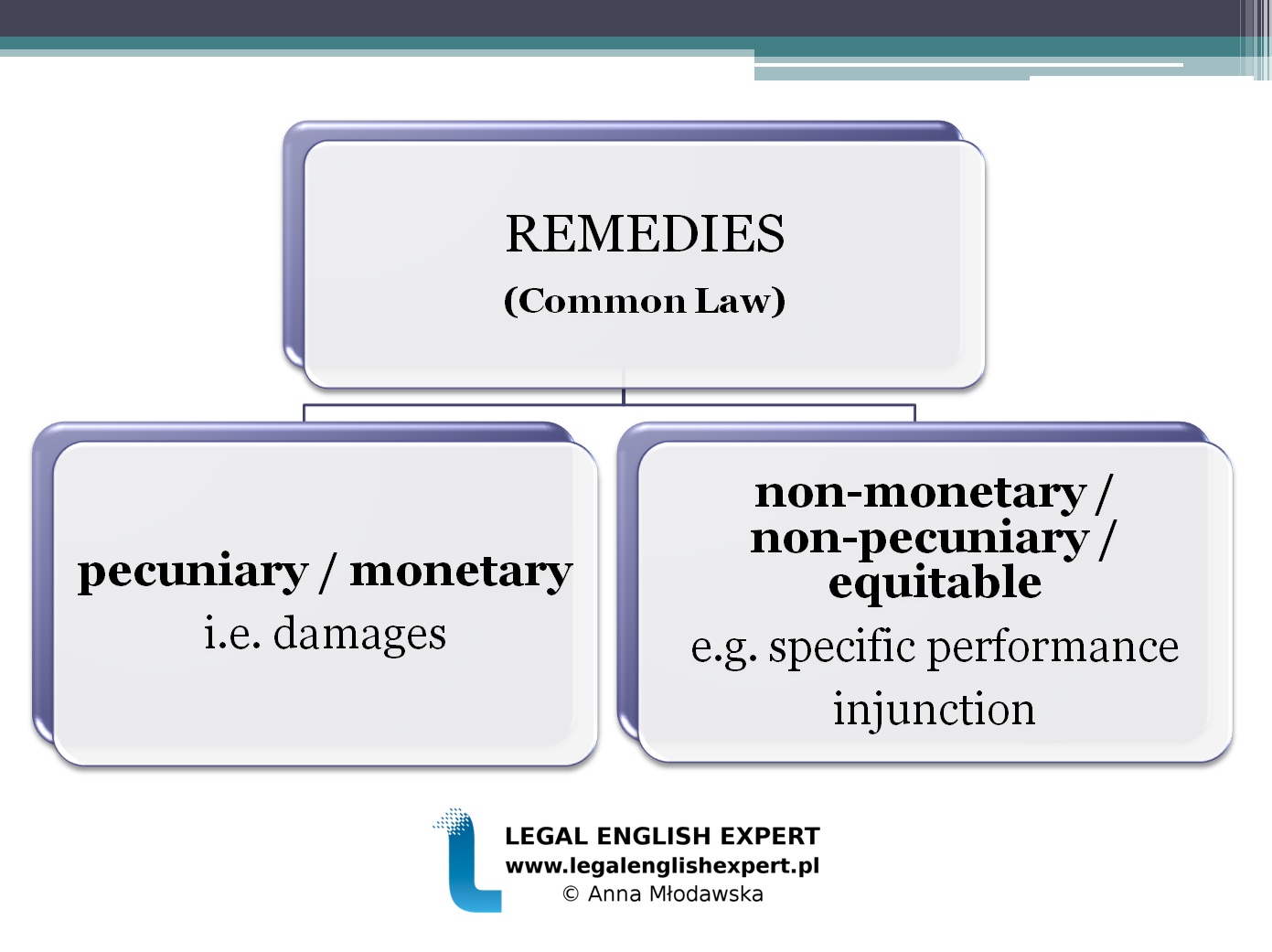LEGAL ENGLISH EXPERT - infografika_65 - Remedies 1