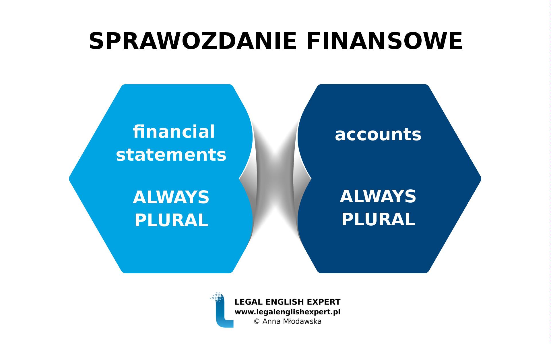 LEGAL ENGLISH EXPERT - infografika_70 - SPRAWOZDANIE FINANSOWE 1