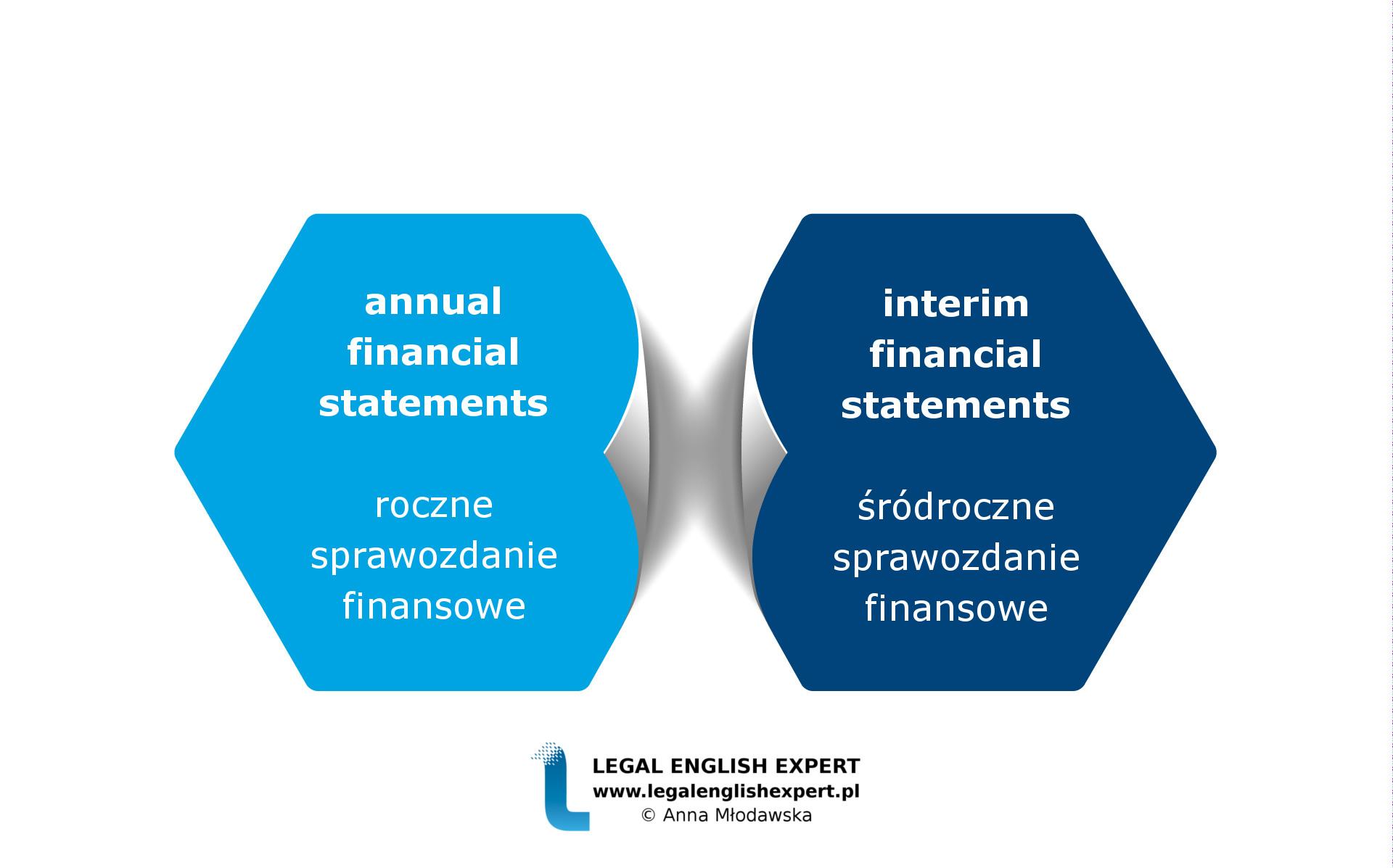 LEGAL ENGLISH EXPERT - infografika_70 - SPRAWOZDANIE FINANSOWE 2
