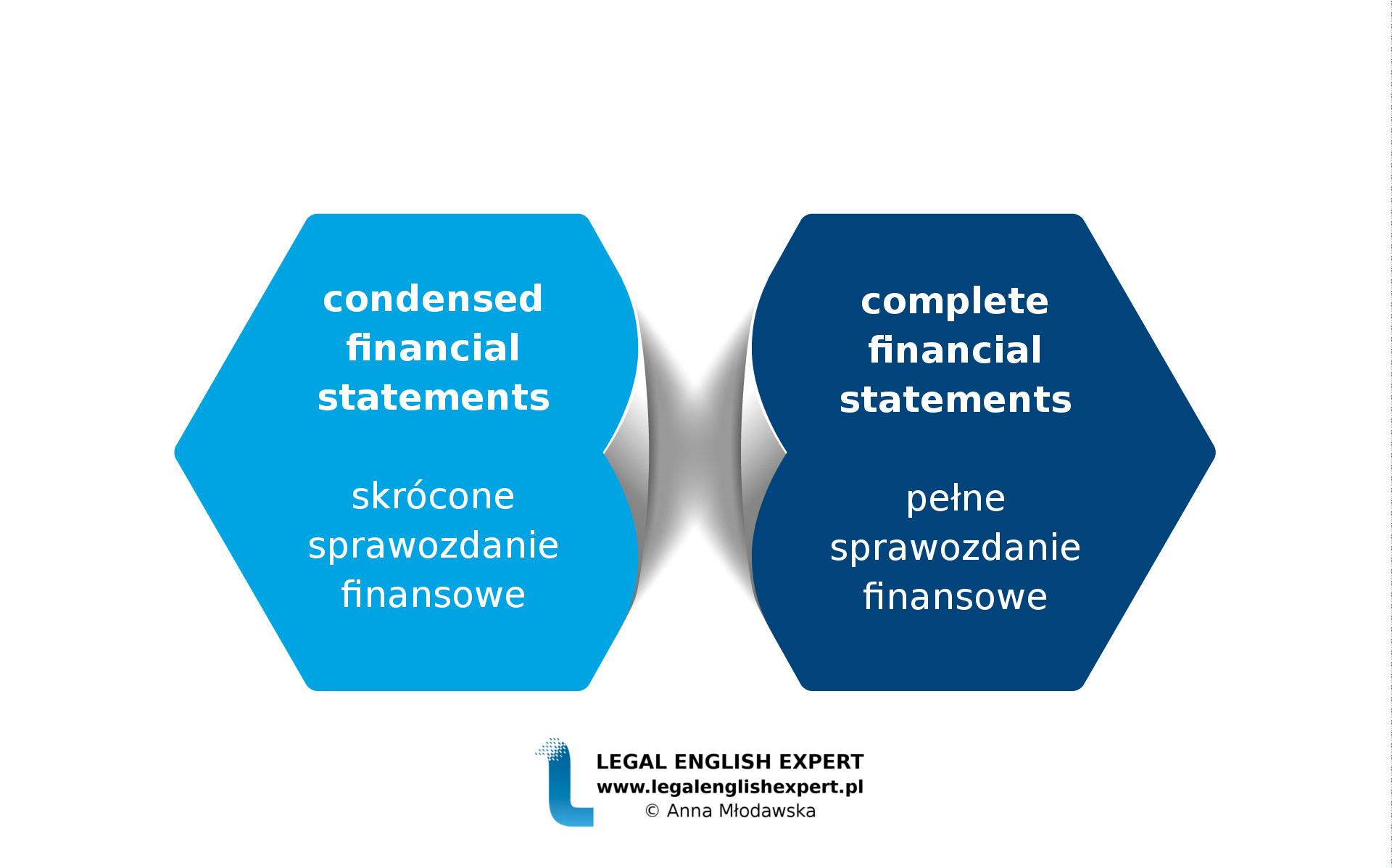 LEGAL ENGLISH EXPERT - infografika_70 - SPRAWOZDANIE FINANSOWE 3