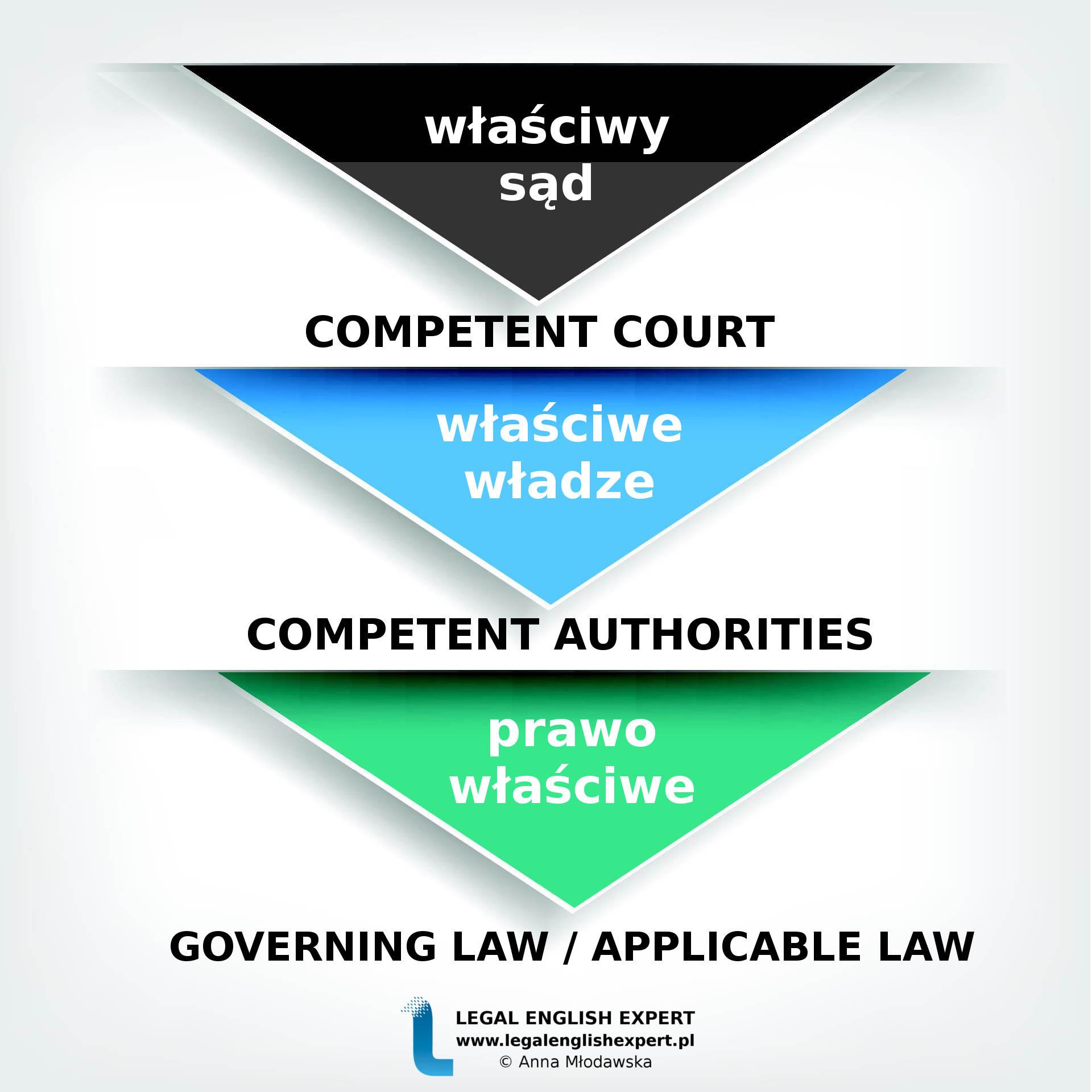 71 - właściwy sąd