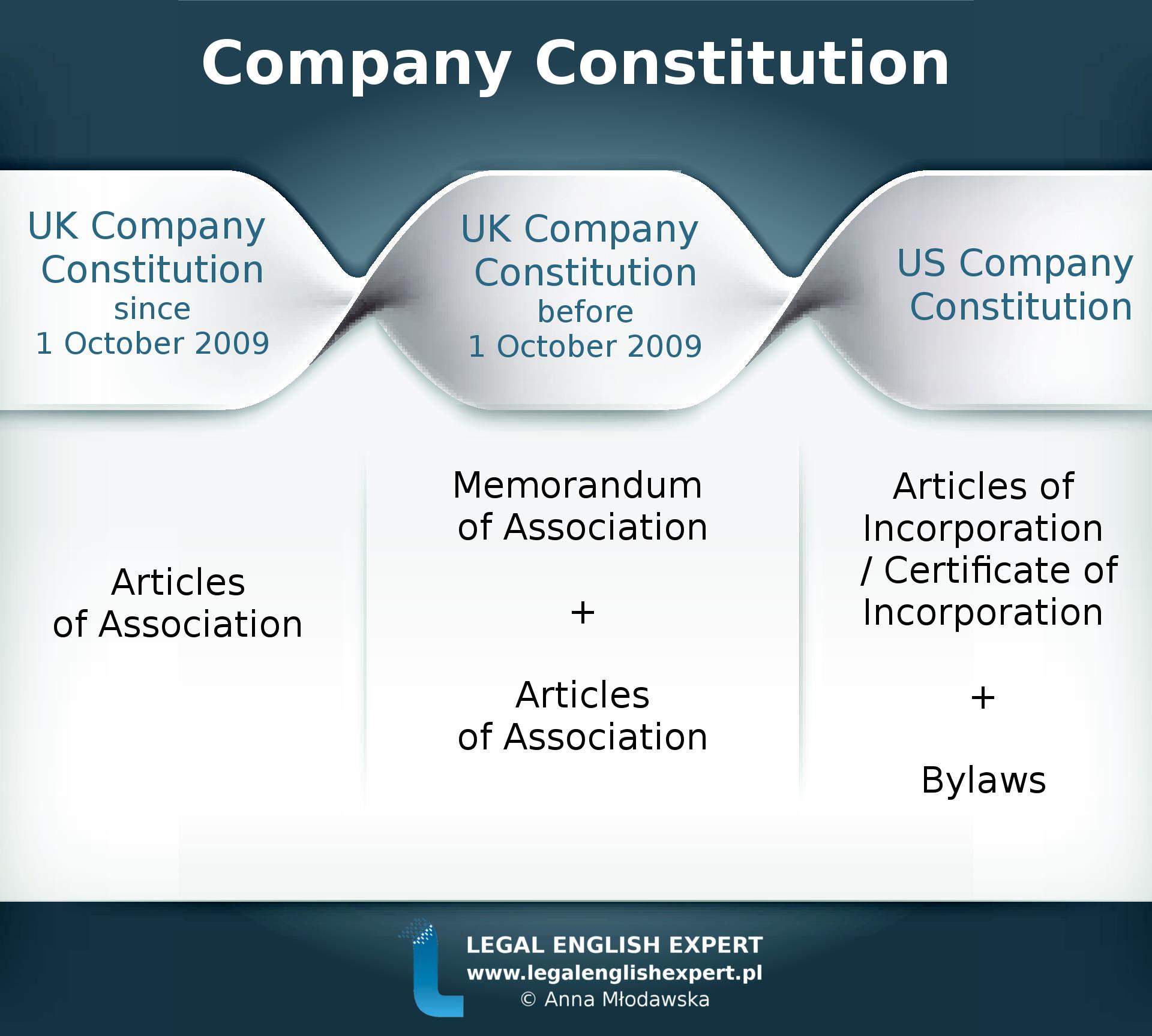 75 - company constitution