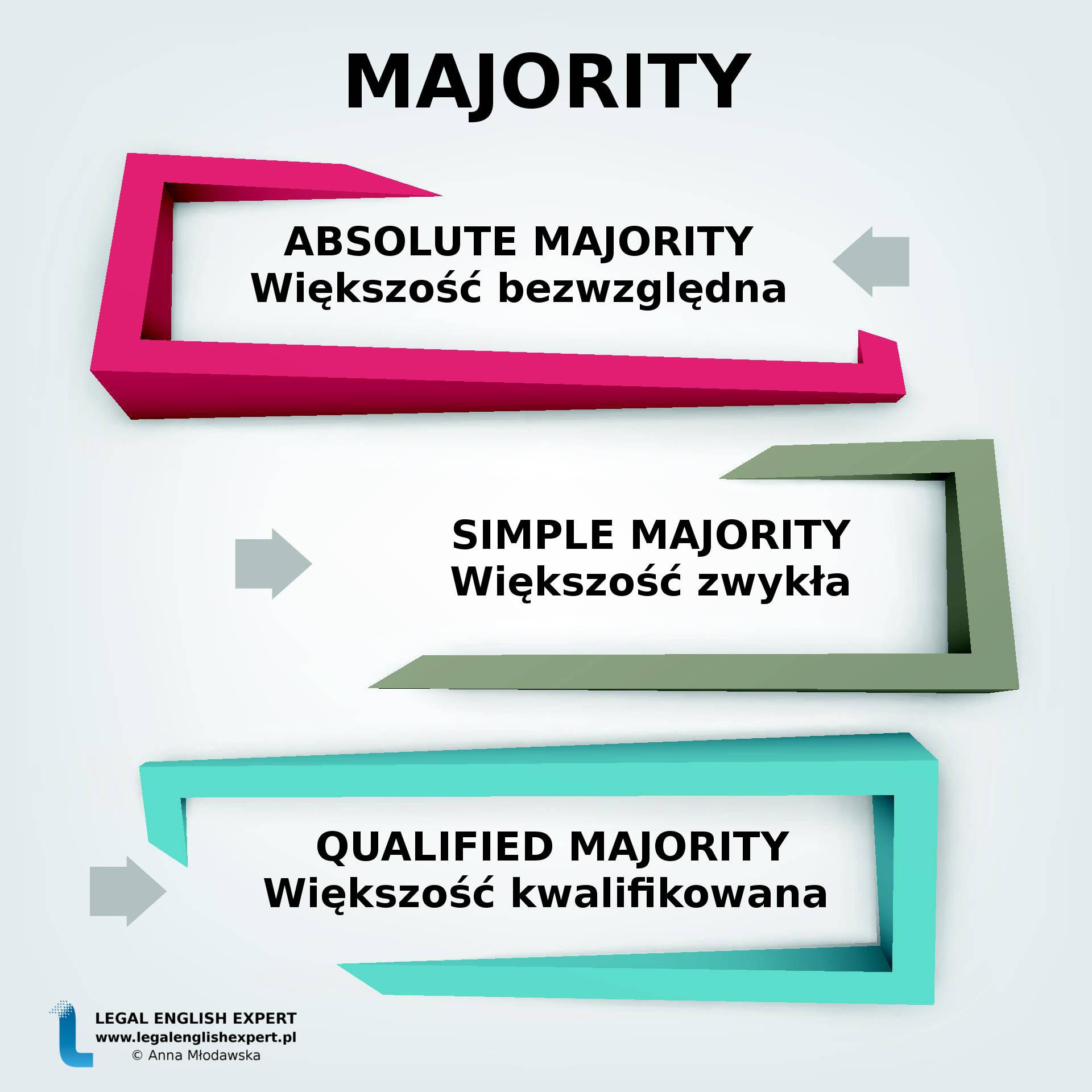87 - majority