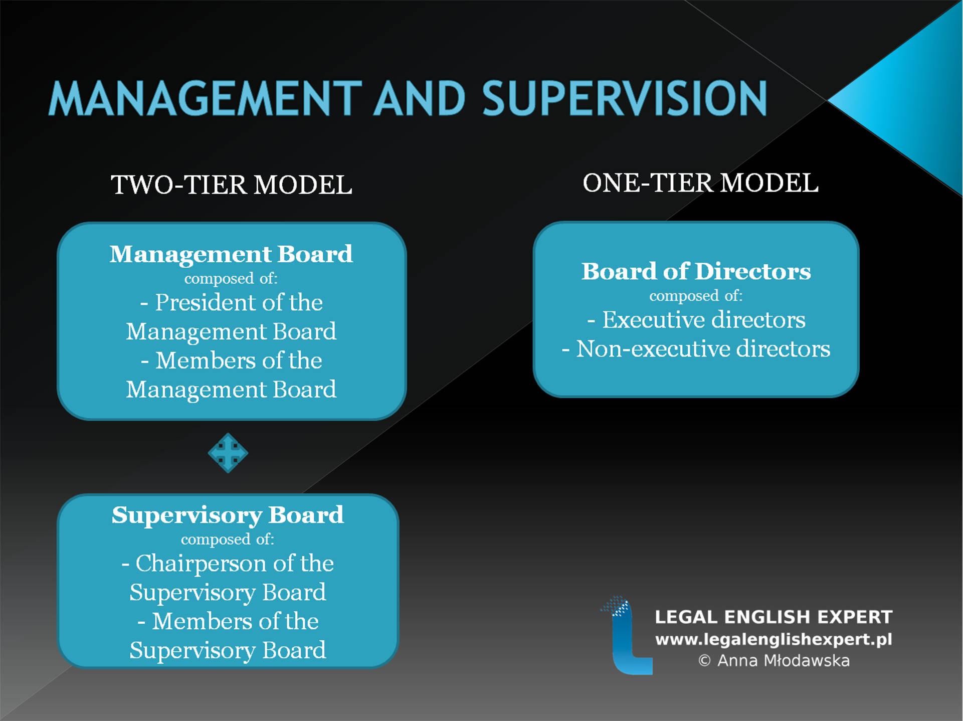 88 - Management