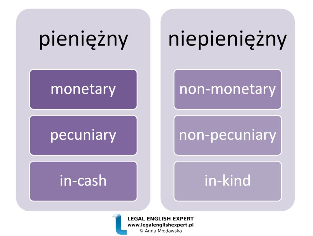 legal-english-expert-infografika_50-pieniezny-niepieniezny