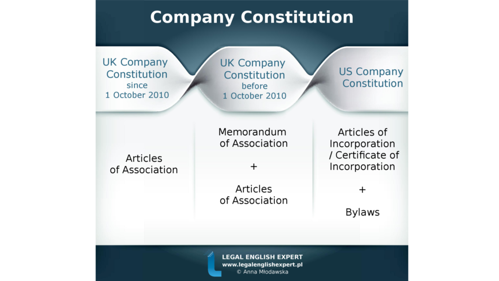 company-constitution