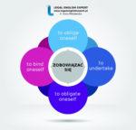 """Infografika """"ZOBOWIĄZAĆ SIĘ"""" + przykład użycia z anglojęzycznego aktu prawnego"""