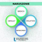 """Infografika """"NARUSZENIE"""" + przykład użycia z anglojęzycznego aktu prawnego"""