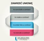 """Infografika """"ZAWRZEĆ UMOWĘ"""" + przykład użycia z anglojęzycznego aktu prawnego"""