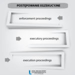 """Infografika """" POSTĘPOWANIE EGZEKUCYJNE """" + przykład użycia z anglojęzycznego aktu prawnego"""